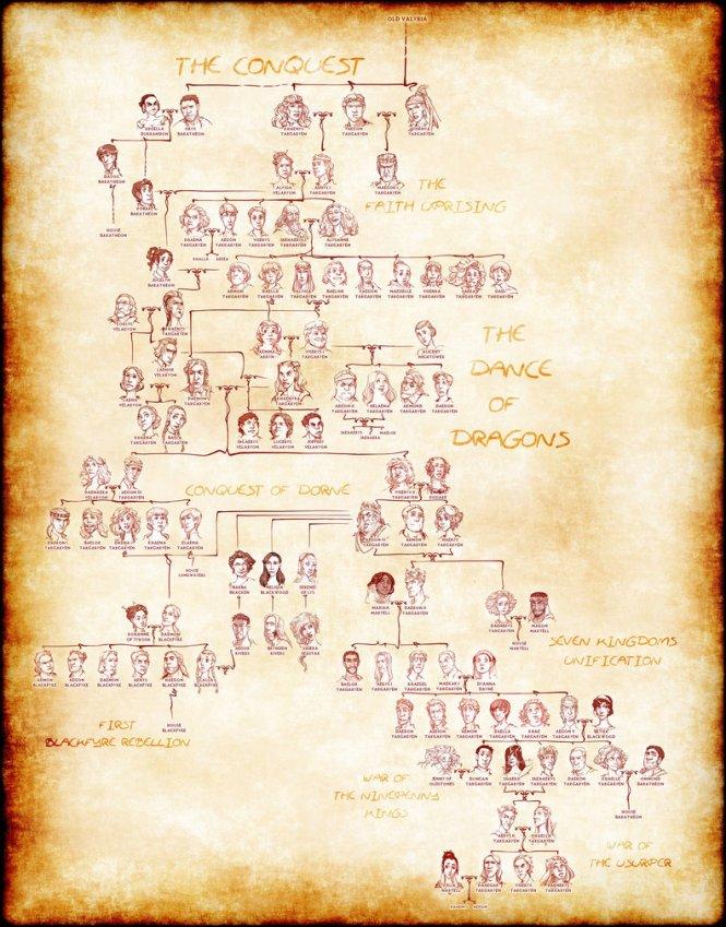 house_targaryen_complete_family_tree_by_poly_m-da5q943