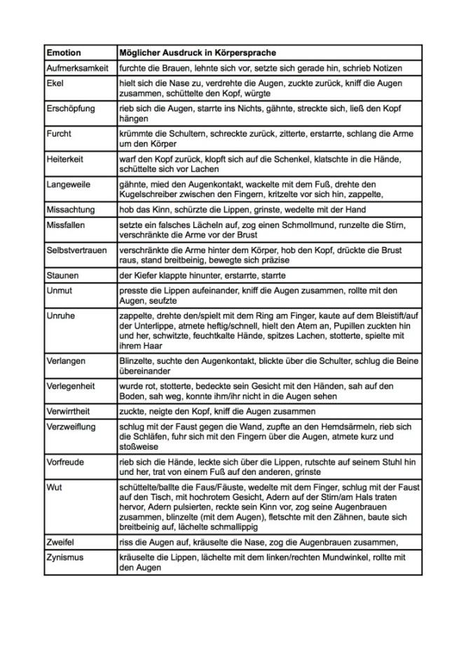tabelle-emotionen-in-kc3b6rpersprache